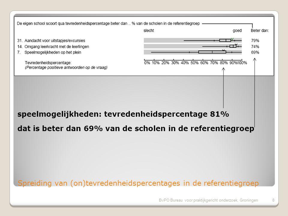 BvPO Bureau voor praktijkgericht onderzoek, Groningen8 Spreiding van (on)tevredenheidspercentages in de referentiegroep speelmogelijkheden: tevredenheidspercentage 81% dat is beter dan 69% van de scholen in de referentiegroep