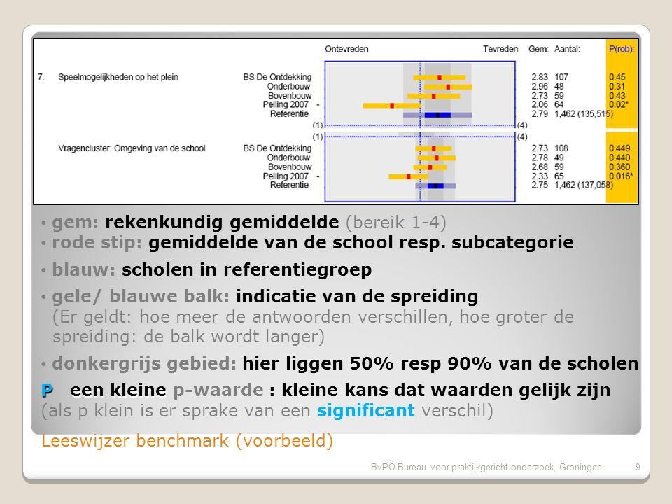 BvPO Bureau voor praktijkgericht onderzoek, Groningen9 Leeswijzer benchmark (voorbeeld) blauw: scholen in referentiegroep gem: rekenkundig gemiddelde (bereik 1-4) rode stip: gemiddelde van de school resp.