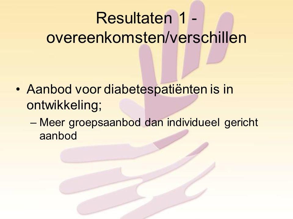 Resultaten 1 - overeenkomsten/verschillen Aanbod voor diabetespatiënten is in ontwikkeling; –Meer groepsaanbod dan individueel gericht aanbod