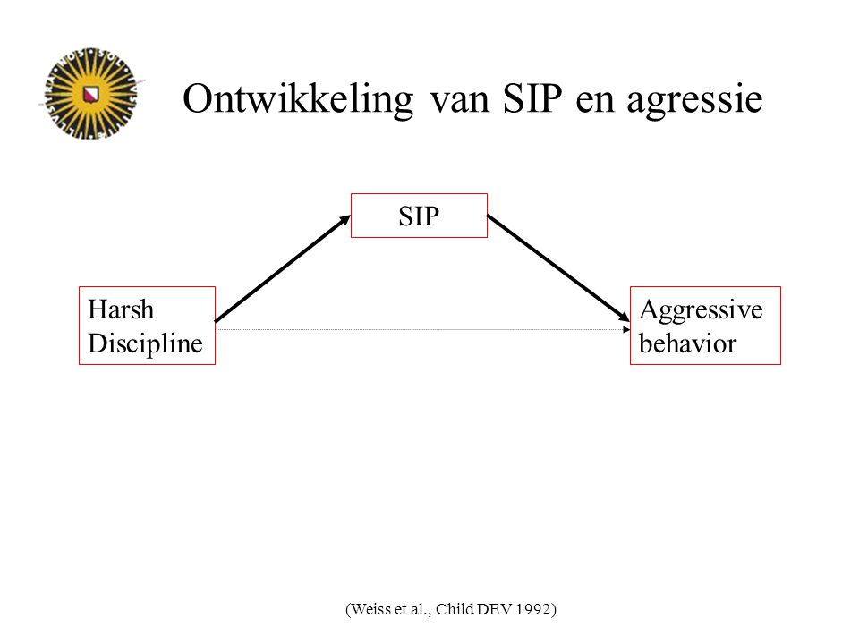 Ontwikkeling van SIP en agressie (Weiss et al., Child DEV 1992) Harsh Discipline Aggressive behavior SIP
