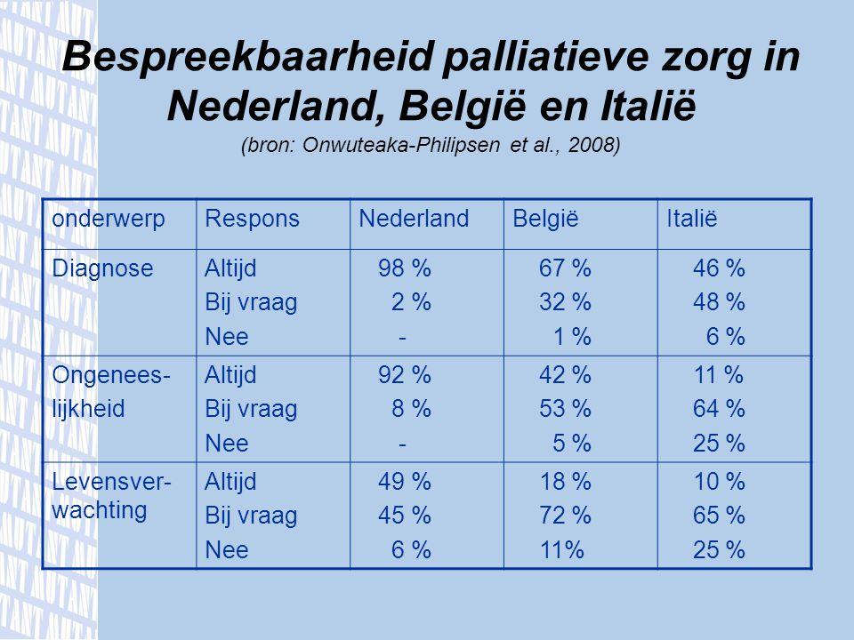Bespreekbaarheid palliatieve zorg in Nederland, België en Italië (bron: Onwuteaka-Philipsen et al., 2008) onderwerpResponsNederlandBelgiëItalië Diagno