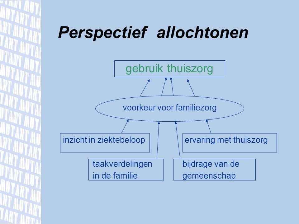 gebruik thuiszorg taal en communicatieproblemen inzicht in ziektebeloop (on)mogelijkheden thuiszorg verwachtingen tav de familie Perspectief zorgverleners