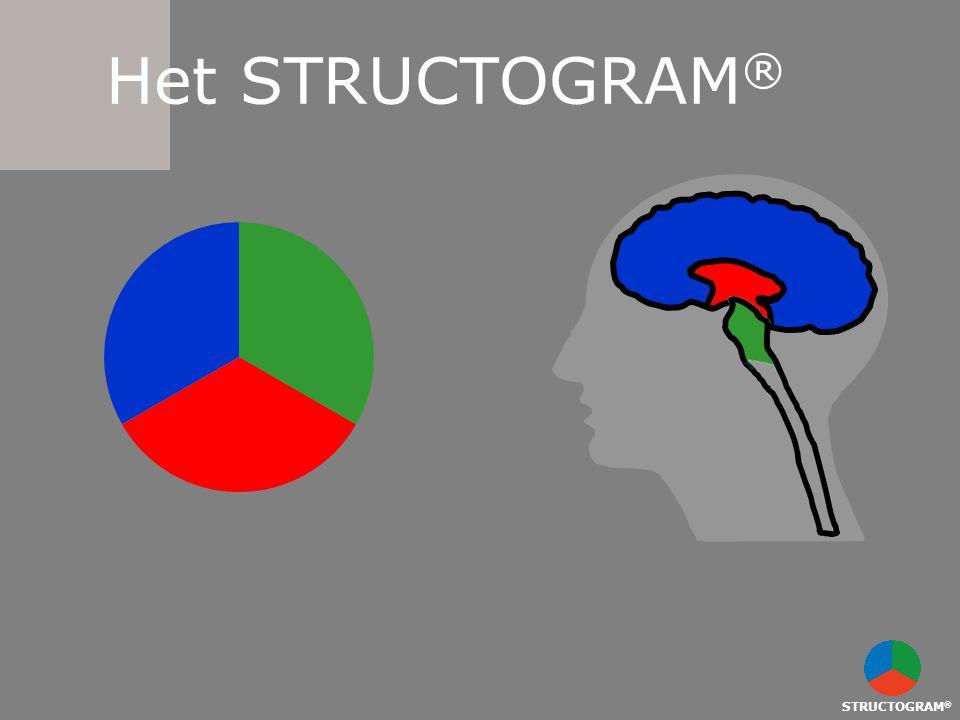 STRUCTOGRAM ® Het STRUCTOGRAM ®