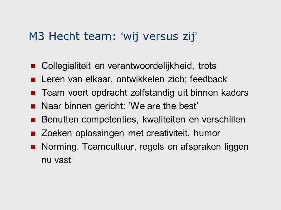 M3 Hecht team: ' wij versus zij ' Collegialiteit en verantwoordelijkheid, trots Leren van elkaar, ontwikkelen zich; feedback Team voert opdracht zelfstandig uit binnen kaders Naar binnen gericht: 'We are the best' Benutten competenties, kwaliteiten en verschillen Zoeken oplossingen met creativiteit, humor Norming.
