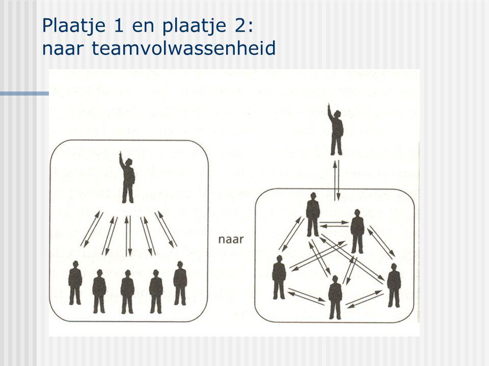 Plaatje 1 en plaatje 2: naar teamvolwassenheid
