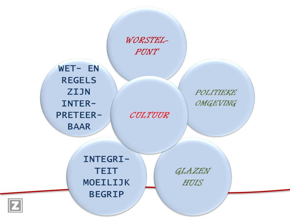 Wet- en regelgeving Normen en Waarden Persoonlijk belang.