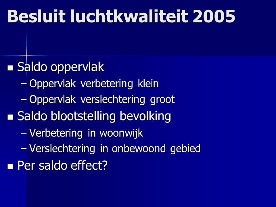Achtergrondconcentraties Duitsland Duitsland –Bron: UBA Nederland Nederland –Bron: RIVM –Midden –Zuiden
