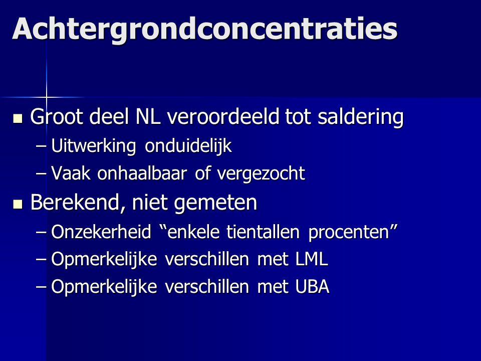 Achtergrondconcentraties Groot deel NL veroordeeld tot saldering Groot deel NL veroordeeld tot saldering –Uitwerking onduidelijk –Vaak onhaalbaar of v
