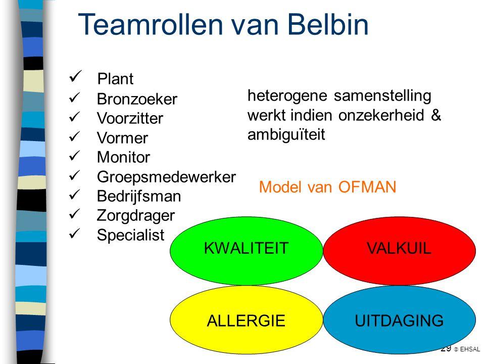 29  EHSAL Teamrollen van Belbin Plant Bronzoeker Voorzitter Vormer Monitor Groepsmedewerker Bedrijfsman Zorgdrager Specialist KWALITEITVALKUIL UITDAG