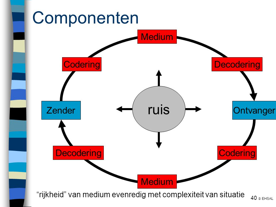 "40  EHSAL ZenderOntvanger Codering Medium Decodering Codering Medium Decodering ruis Componenten ""rijkheid"" van medium evenredig met complexiteit van"