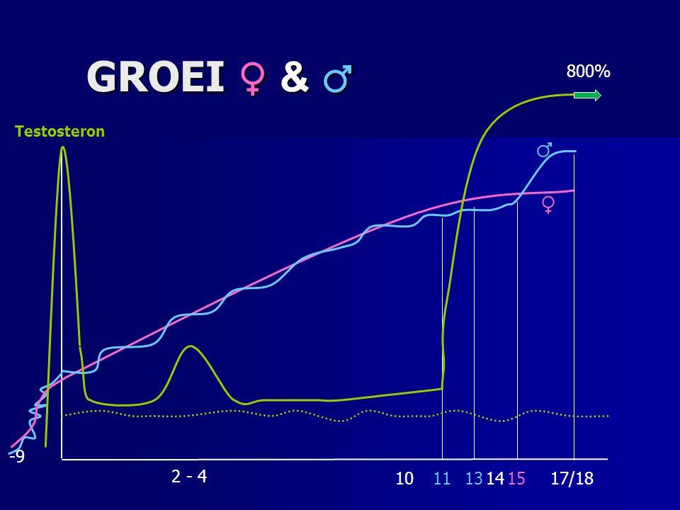 GROEI ♀ & ♂ ♀ -9 Testosteron 800% 17/181113151410 2 - 4 ♂