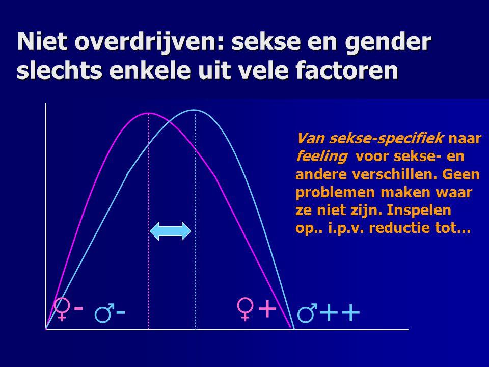 Niet overdrijven: sekse en gender slechts enkele uit vele factoren ♀+♀+ ♀-♀- ♂ ++ ♂-♂- Van sekse-specifiek naar feeling voor sekse- en andere verschil