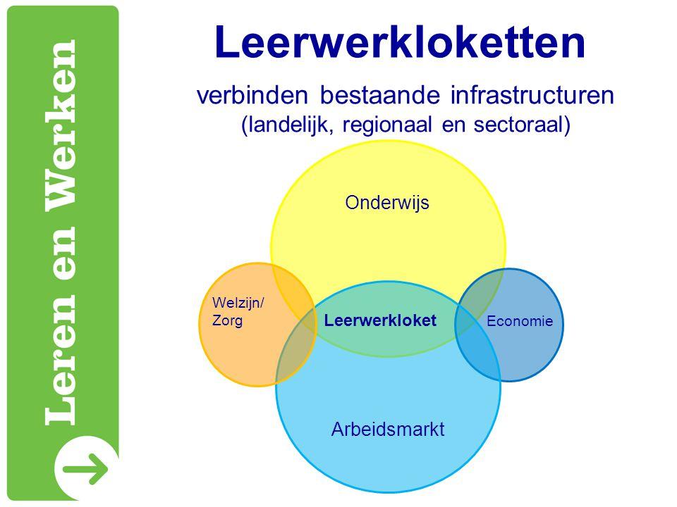 Leerwerkloketten Leerwerkloket Economie Welzijn/ Zorg verbinden bestaande infrastructuren (landelijk, regionaal en sectoraal)