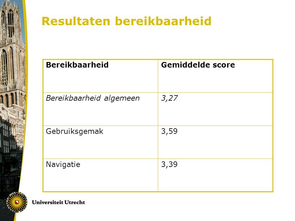 Resultaten bereikbaarheid BereikbaarheidGemiddelde score Bereikbaarheid algemeen3,27 Gebruiksgemak3,59 Navigatie3,39