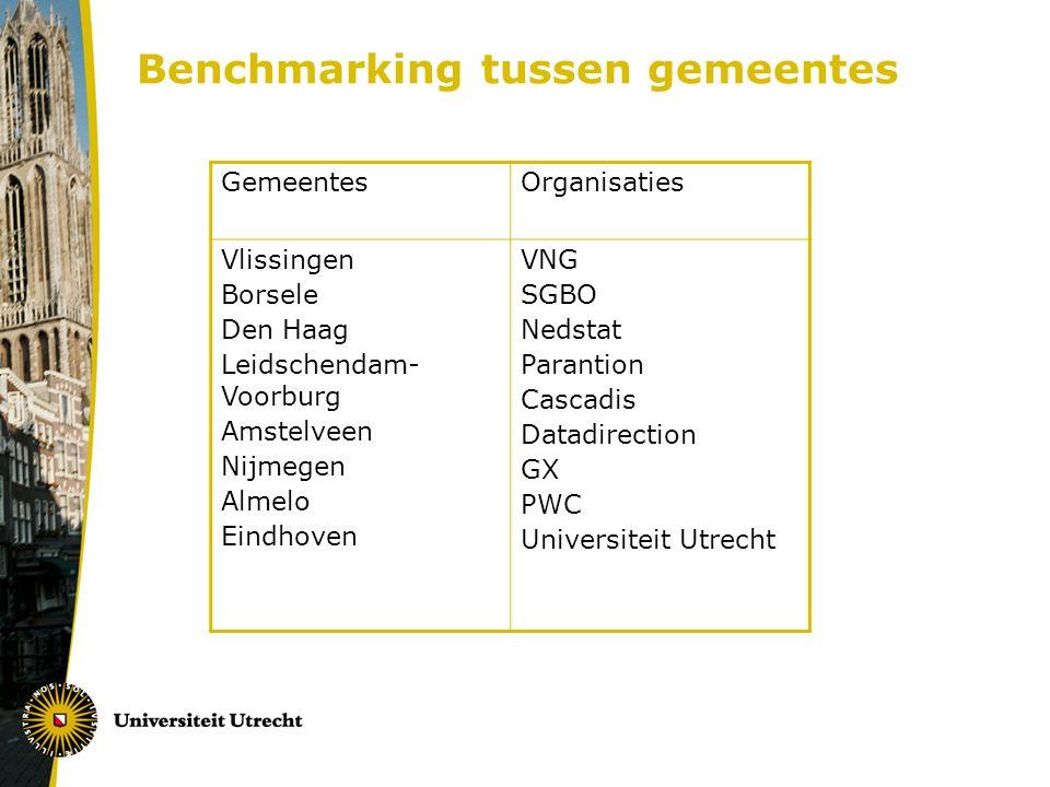 Benchmarking tussen gemeentes Gemeentes Organisaties Vlissingen Borsele Den Haag Leidschendam- Voorburg Amstelveen Nijmegen Almelo Eindhoven VNG SGBO