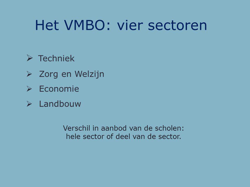 Het VMBO: Vier richtingen VMBO Basis Na basisvorming veel praktijk Beroepsvorming Doorstroom naar laagste niveau MBO Kader Combinatie van denken en do