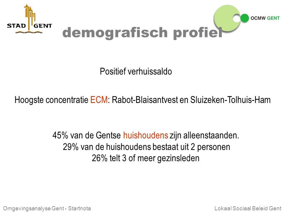 Omgevingsanalyse Gent - Startnota Lokaal Sociaal Beleid Gent demografisch profiel 230 734 inwoners in Gent iets meer dan 1/5 jonger dan 20 jaar, iets