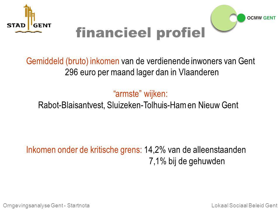 Omgevingsanalyse Gent - Startnota Lokaal Sociaal Beleid Gent demografisch profiel Positief verhuissaldo Hoogste concentratie ECM: Rabot-Blaisantvest e