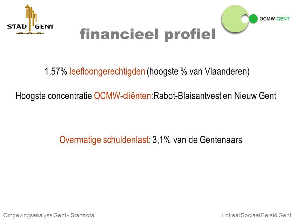 Omgevingsanalyse Gent - Startnota Lokaal Sociaal Beleid Gent financieel profiel Gemiddeld (bruto) inkomen van de verdienende inwoners van Gent 296 eur