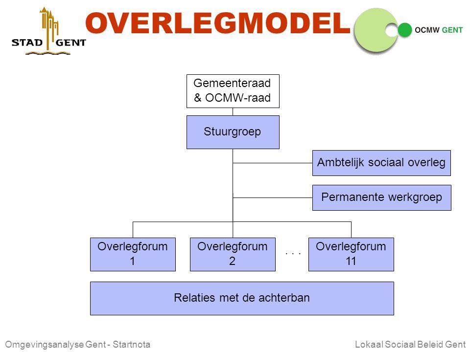 Omgevingsanalyse Gent - Startnota Lokaal Sociaal Beleid Gent DOELSTELLINGEN LSB Afstemming, samenwerking en coördinatie tussen Stad, OCMW en particuli