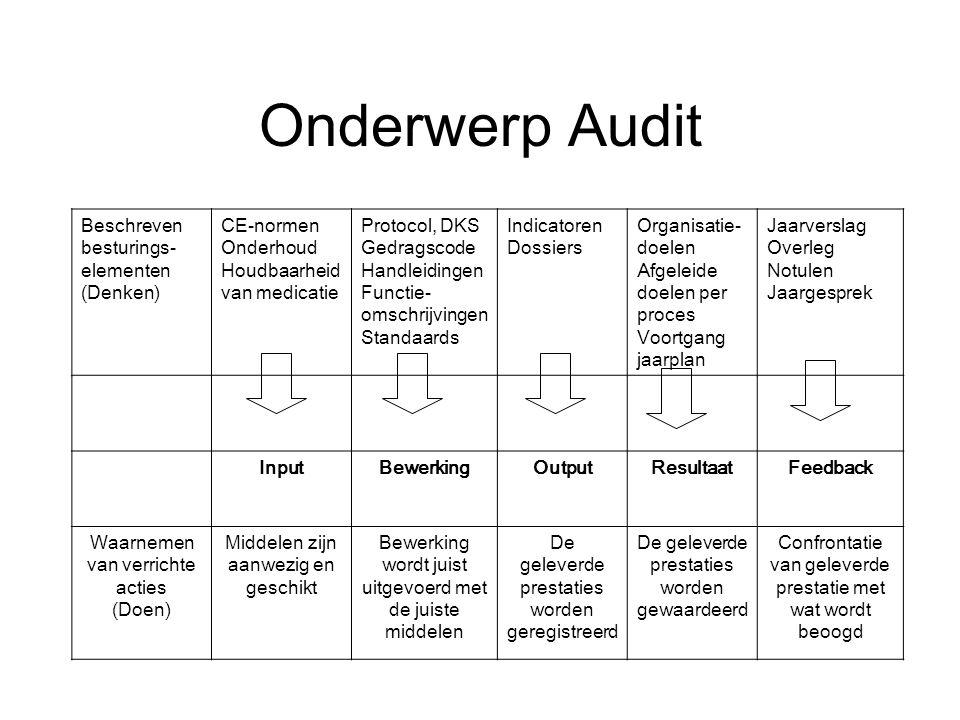 Onderwerp Audit Beschreven besturings- elementen (Denken) CE-normen Onderhoud Houdbaarheid van medicatie Protocol, DKS Gedragscode Handleidingen Functie- omschrijvingen Standaards Indicatoren Dossiers Organisatie- doelen Afgeleide doelen per proces Voortgang jaarplan Jaarverslag Overleg Notulen Jaargesprek InputBewerkingOutputResultaatFeedback Waarnemen van verrichte acties (Doen) Middelen zijn aanwezig en geschikt Bewerking wordt juist uitgevoerd met de juiste middelen De geleverde prestaties worden geregistreerd De geleverde prestaties worden gewaardeerd Confrontatie van geleverde prestatie met wat wordt beoogd