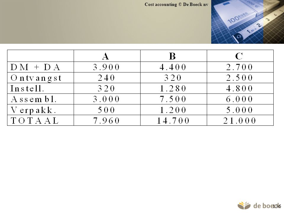 Cost accounting © De Boeck nv 136