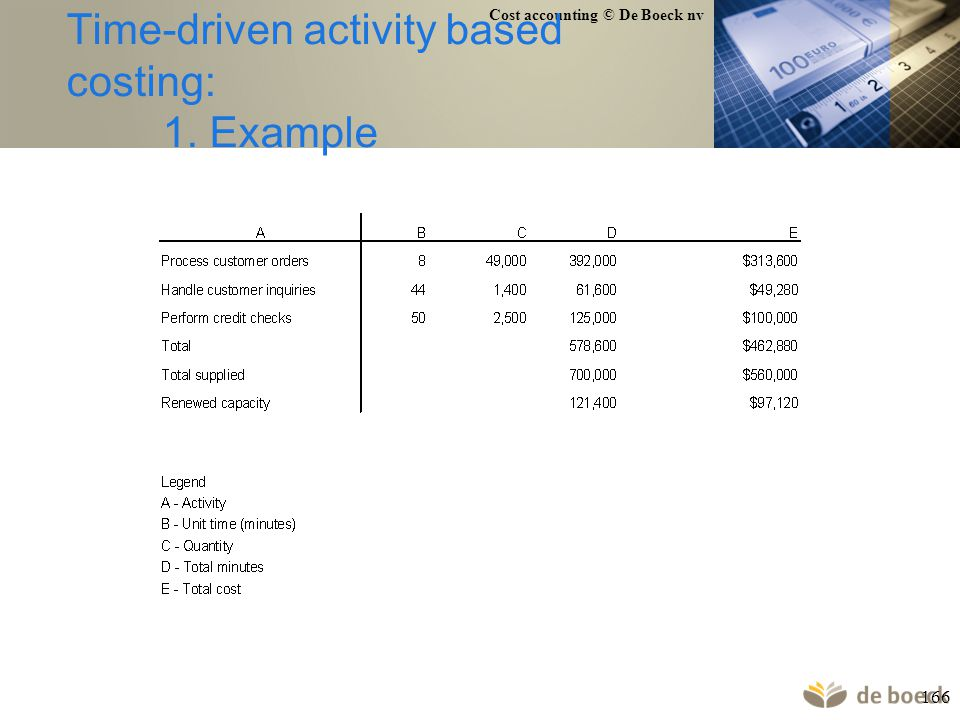 Cost accounting © De Boeck nv 166 Time-driven activity based costing: 1. Example