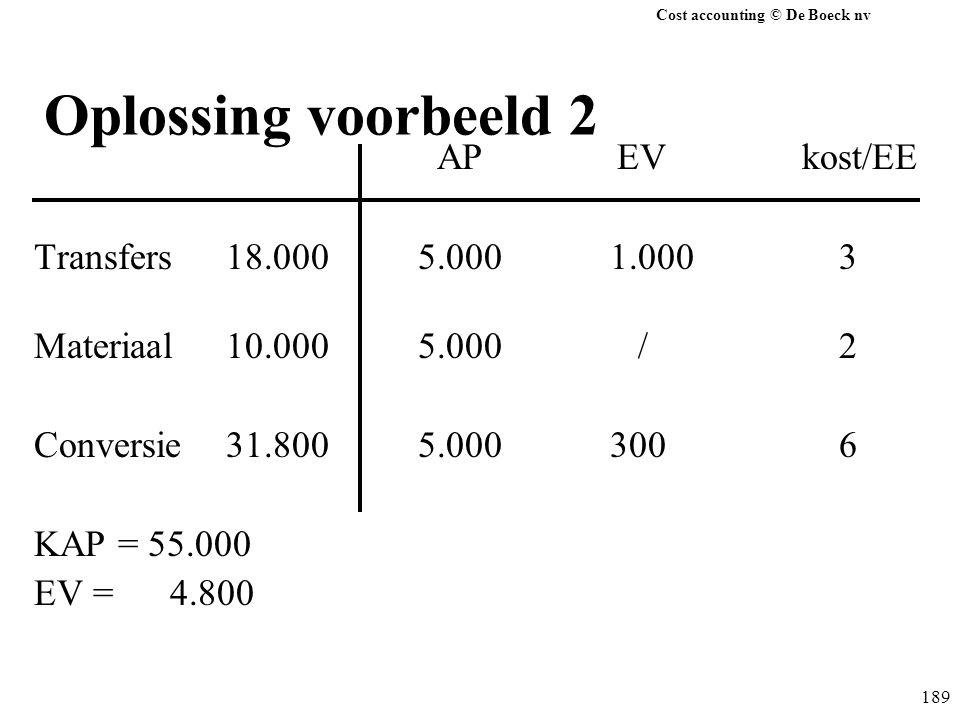 Cost accounting © De Boeck nv 189 Oplossing voorbeeld 2 AP EVkost/EE Transfers18.0005.0001.000 3 Materiaal10.0005.000 / 2 Conversie31.8005.000300 6 KA