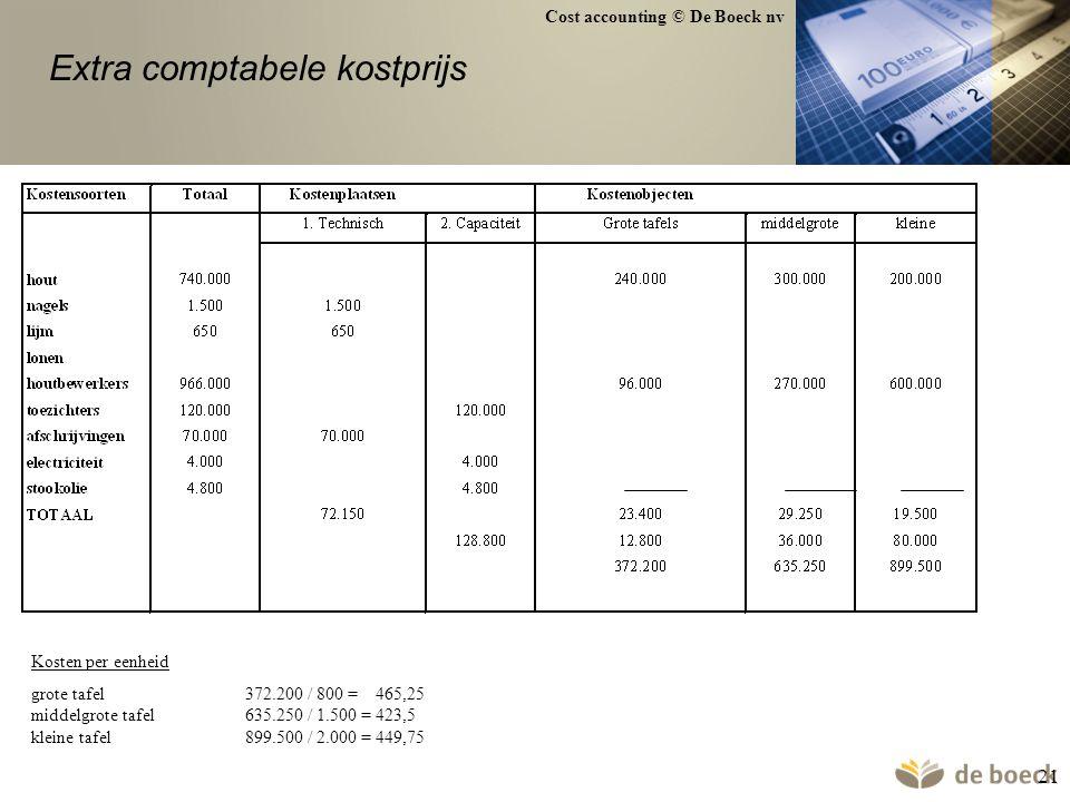 Cost accounting © De Boeck nv 21 Kosten per eenheid grote tafel372.200 / 800 = 465,25 middelgrote tafel635.250 / 1.500 = 423,5 kleine tafel899.500 / 2