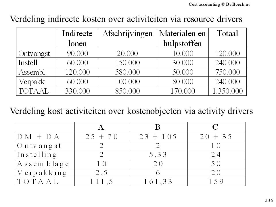 Cost accounting © De Boeck nv 236 Verdeling indirecte kosten over activiteiten via resource drivers Verdeling kost activiteiten over kostenobjecten via activity drivers