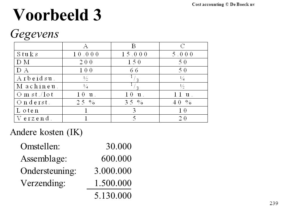 Cost accounting © De Boeck nv 239 Voorbeeld 3 Gegevens Andere kosten (IK) Omstellen: 30.000 Assemblage: 600.000 Ondersteuning:3.000.000 Verzending:1.5