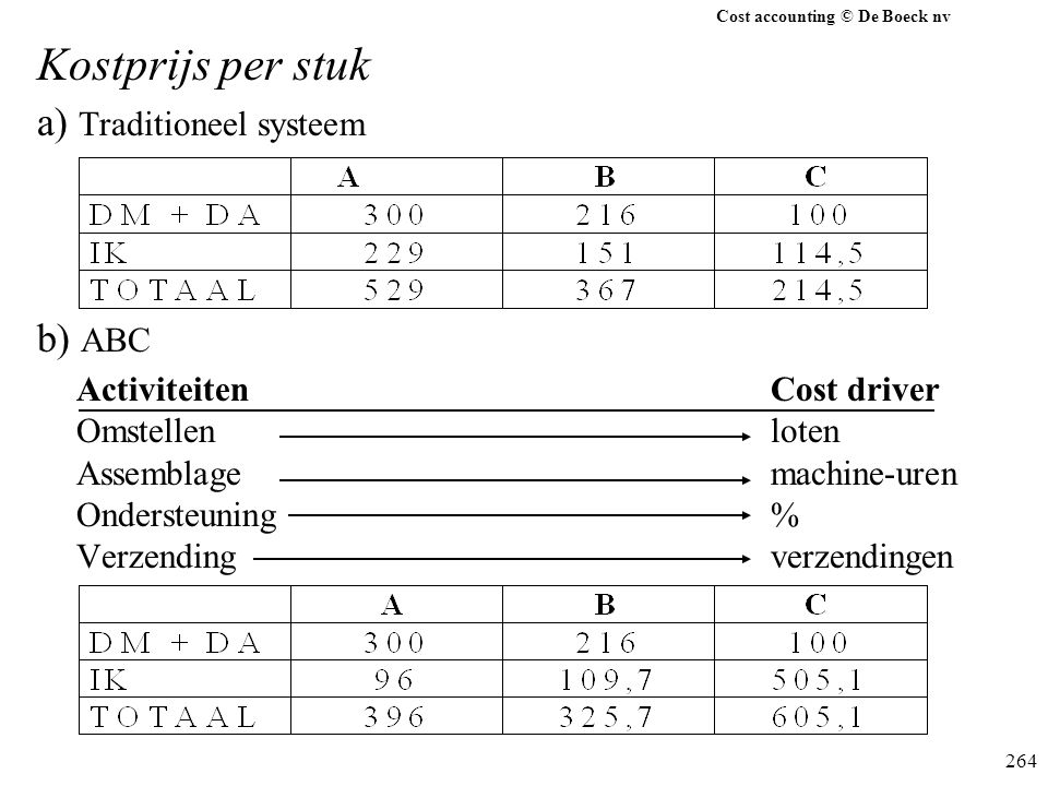 Cost accounting © De Boeck nv 264 Kostprijs per stuk a) Traditioneel systeem b) ABC ActiviteitenCost driver Omstellenloten Assemblagemachine-uren Onde