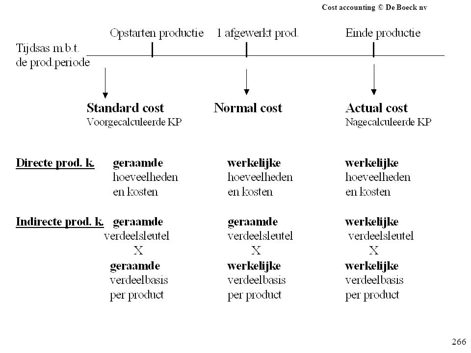 Cost accounting © De Boeck nv 266