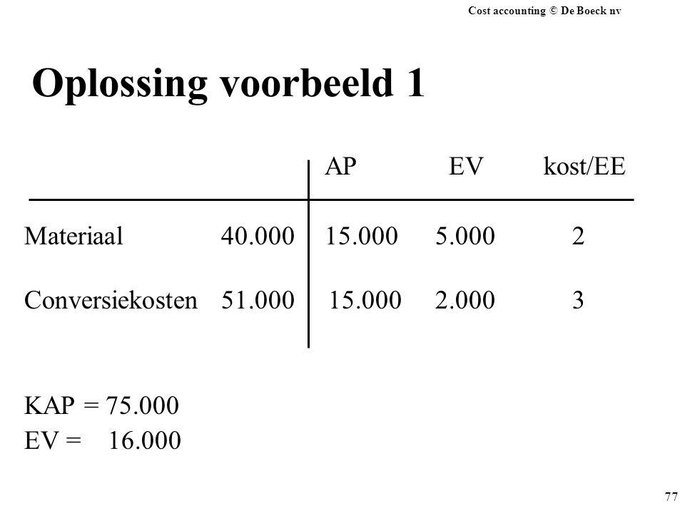 Cost accounting © De Boeck nv 77 Oplossing voorbeeld 1 AP EV kost/EE Materiaal 40.000 15.0005.0002 Conversiekosten 51.000 15.0002.0003 KAP = 75.000 EV