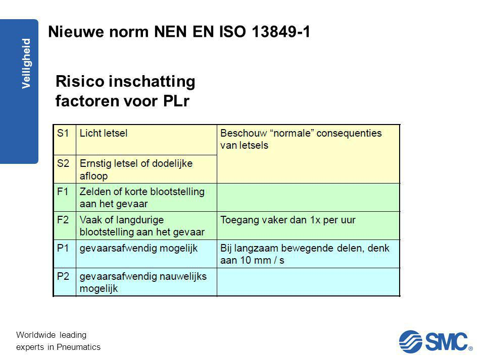 Worldwide leading experts in Pneumatics Veiligheid Risico inschatting factoren voor PLr Nieuwe norm NEN EN ISO 13849-1