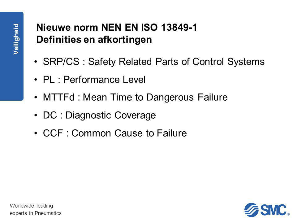 Worldwide leading experts in Pneumatics Veiligheid Nieuwe norm NEN EN ISO 13849-1 Definities en afkortingen SRP/CS : Safety Related Parts of Control S