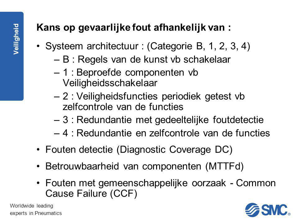 Worldwide leading experts in Pneumatics Veiligheid Kans op gevaarlijke fout afhankelijk van : Systeem architectuur : (Categorie B, 1, 2, 3, 4) –B : Re