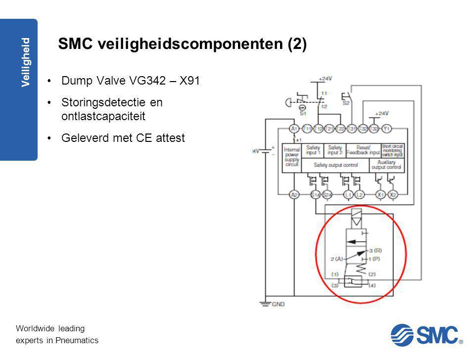 Worldwide leading experts in Pneumatics Veiligheid SMC veiligheidscomponenten (2) Dump Valve VG342 – X91 Storingsdetectie en ontlastcapaciteit Gelever