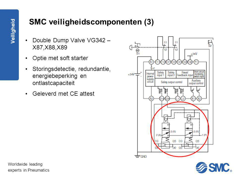 Worldwide leading experts in Pneumatics Veiligheid SMC veiligheidscomponenten (3) Double Dump Valve VG342 – X87,X88,X89 Optie met soft starter Storing