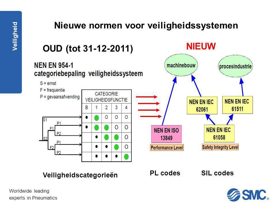 Worldwide leading experts in Pneumatics Veiligheid Nieuwe normen voor veiligheidssystemen OUD (tot 31-12-2011) NIEUW Veiligheidscategorieën PL codesSI