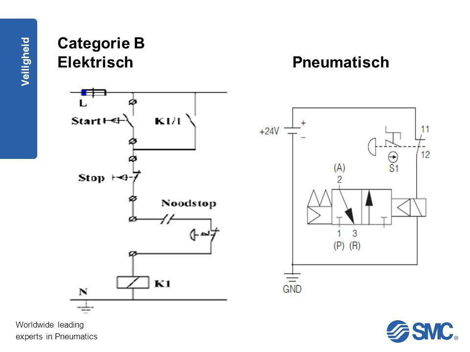 Worldwide leading experts in Pneumatics Veiligheid Categorie B ElektrischPneumatisch
