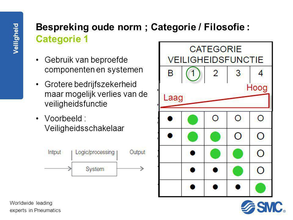 Worldwide leading experts in Pneumatics Veiligheid Bespreking oude norm ; Categorie / Filosofie : Categorie 1 Gebruik van beproefde componenten en sys