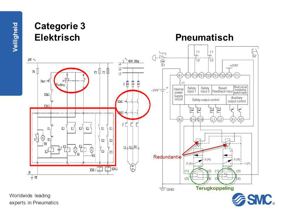 Worldwide leading experts in Pneumatics Veiligheid Categorie 3 ElektrischPneumatisch