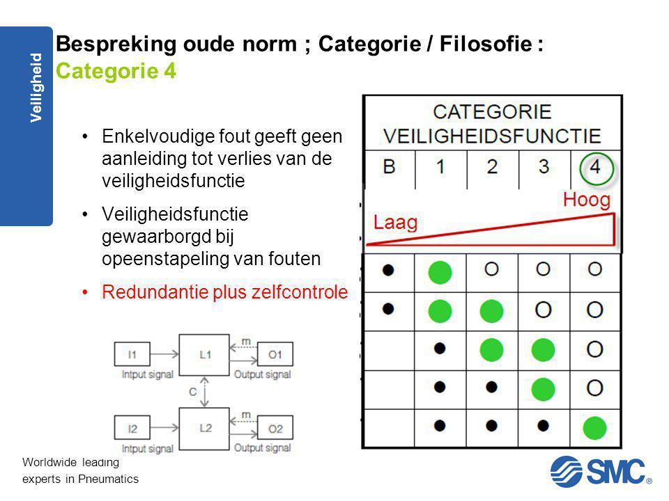 Worldwide leading experts in Pneumatics Veiligheid Bespreking oude norm ; Categorie / Filosofie : Categorie 4 Enkelvoudige fout geeft geen aanleiding