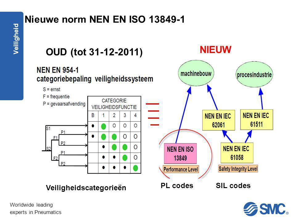 Worldwide leading experts in Pneumatics Veiligheid Nieuwe norm NEN EN ISO 13849-1 OUD (tot 31-12-2011) NIEUW Veiligheidscategorieën PL codesSIL codes