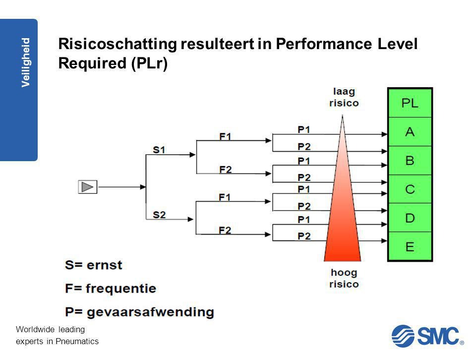 Worldwide leading experts in Pneumatics Veiligheid Risicoschatting resulteert in Performance Level Required (PLr)