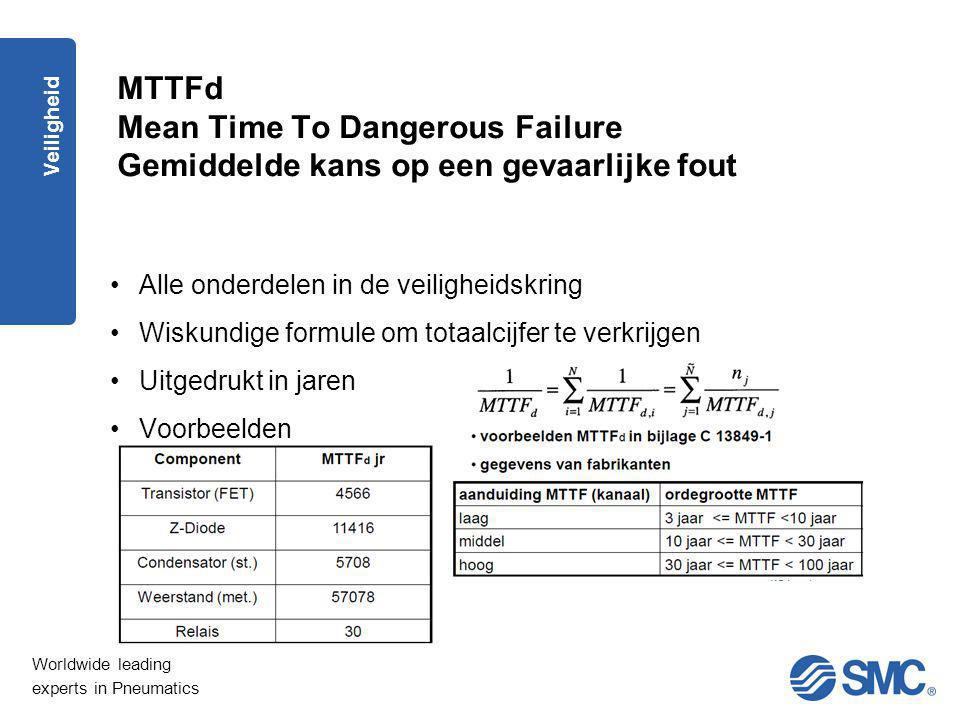 Worldwide leading experts in Pneumatics Veiligheid MTTFd Mean Time To Dangerous Failure Gemiddelde kans op een gevaarlijke fout Alle onderdelen in de