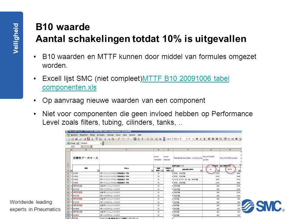 Worldwide leading experts in Pneumatics Veiligheid B10 waarde Aantal schakelingen totdat 10% is uitgevallen B10 waarden en MTTF kunnen door middel van