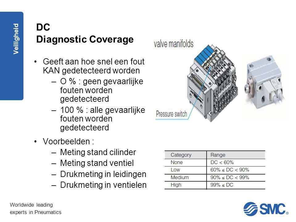 Worldwide leading experts in Pneumatics Veiligheid DC Diagnostic Coverage Geeft aan hoe snel een fout KAN gedetecteerd worden –O % : geen gevaarlijke