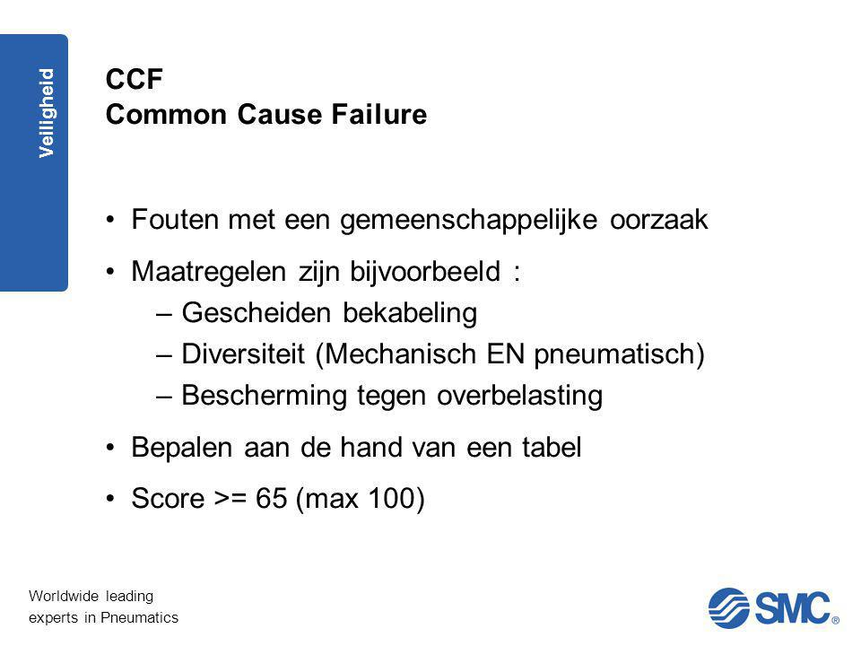 Worldwide leading experts in Pneumatics Veiligheid CCF Common Cause Failure Fouten met een gemeenschappelijke oorzaak Maatregelen zijn bijvoorbeeld :